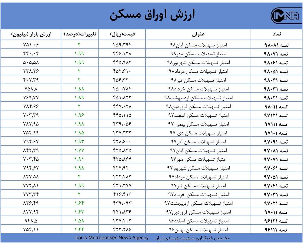 قیمت اوراق مسکن امروز 11فروردینماه+ جدول