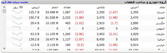 بورس امروز دوشنبه ۱۶ فروردین ۱۴۰۰ + اخبار و وضعیت