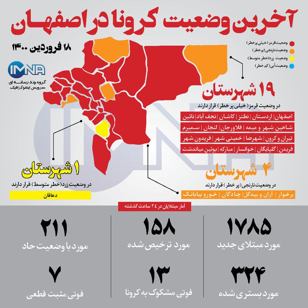 وضعیت کرونا در اصفهان