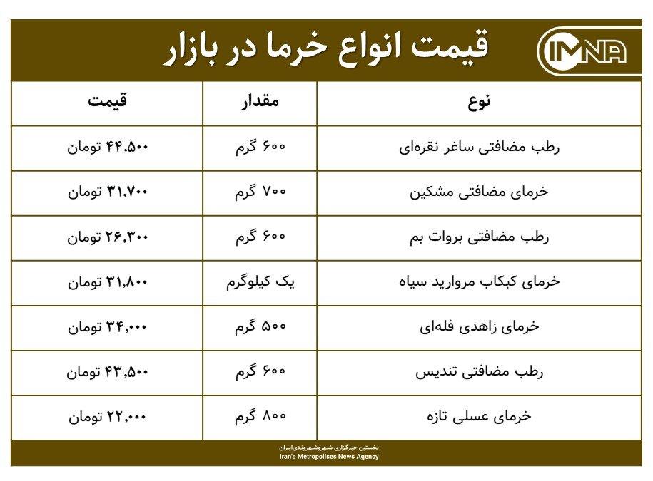 قیمت خرمای ماه رمضان امروز ۲۱ فروردین ۱۴۰۰+ جدول