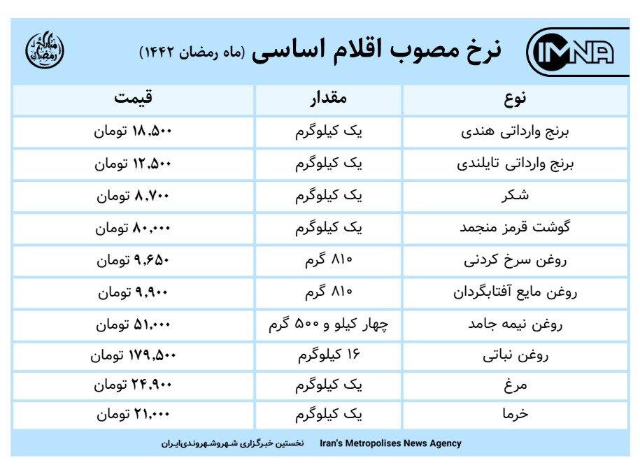 نرخ مصوب اقلام اساسی ماه رمضان امروز ۲۱ فروردین ۱۴۰۰+ جدول