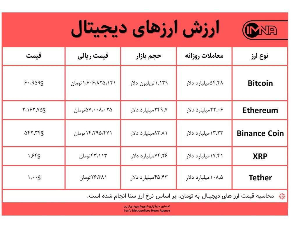 قیمت بیت کوین امروز ۲۴ فروردین ۱۴۰۰+ جدول قیمت ارزهای دیجیتال