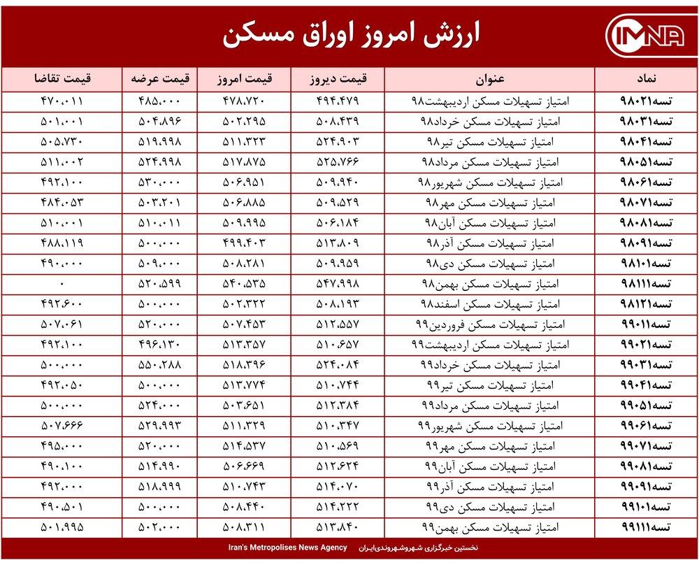 قیمت اوراق مسکن امروز ۲۴ فروردین ۱۴۰۰+ جدول