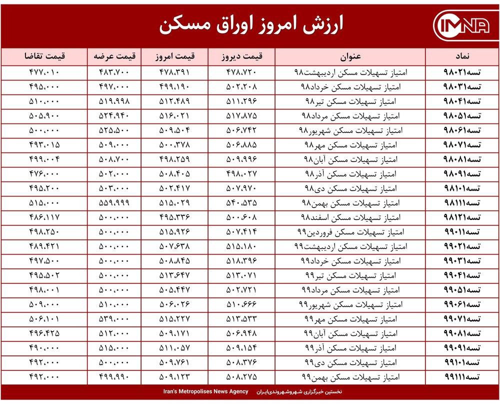 قیمت اوراق مسکن امروز ۲۵ فروردین ۱۴۰۰+ جدول