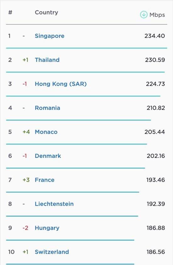 سرعت اینترنت در کشورهای جهان؛ اینترنت ایران چگونه است؟