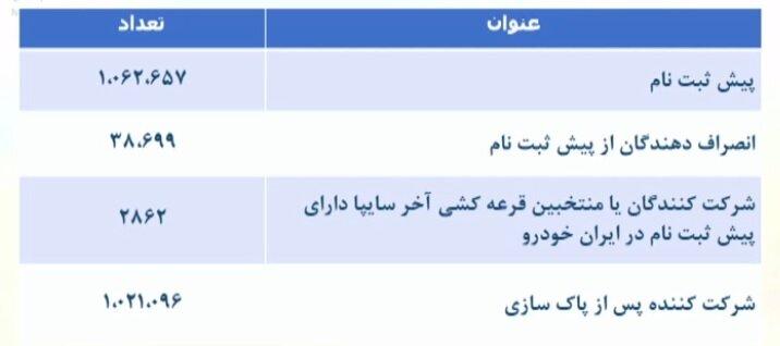 قرعه کشی ایران خودرو برگزار شد + جزییات پیش فروش و قیمت (۲۹ فروردین)