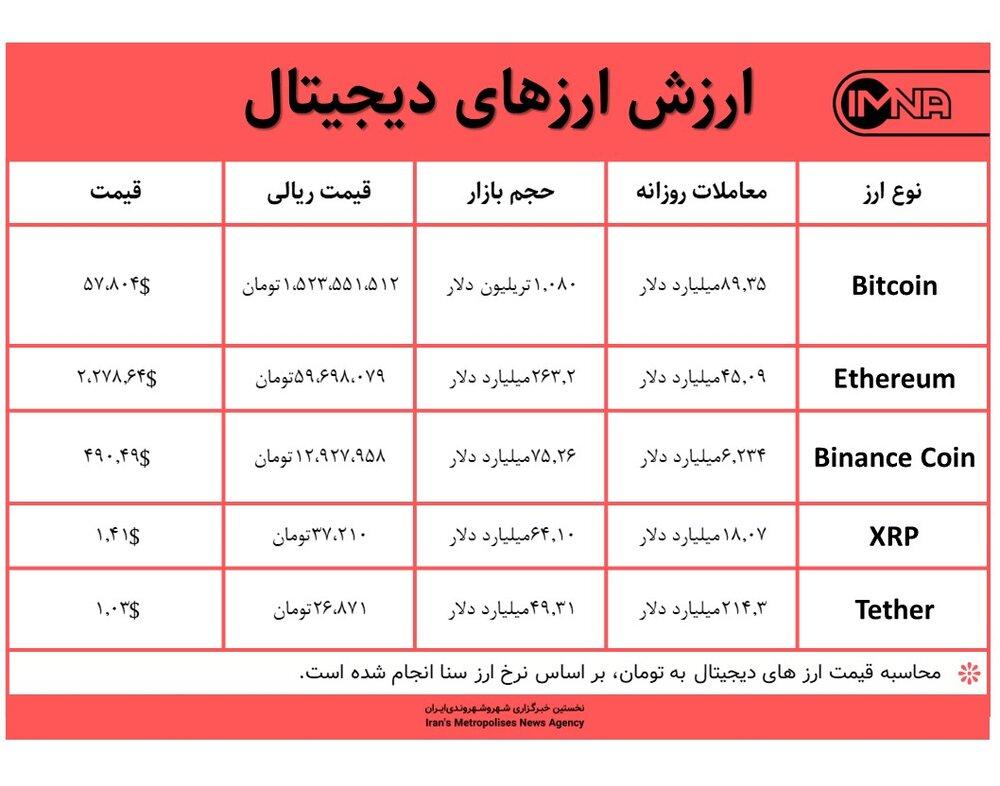 قیمت بیت کوین امروز ۲۹ فروردین ۱۴۰۰+ جدول قیمت ارزهای دیجیتال