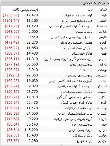 بورس امروز یکشنبه ۲۹ فروردین ۱۴۰۰ + اخبار و وضعیت
