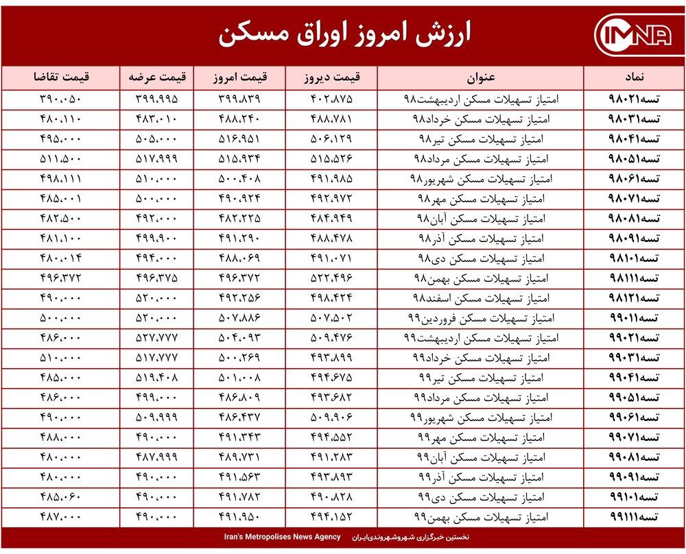 قیمت اوراق مسکن امروز ۱ اردیبهشت ۱۴۰۰+ جدول