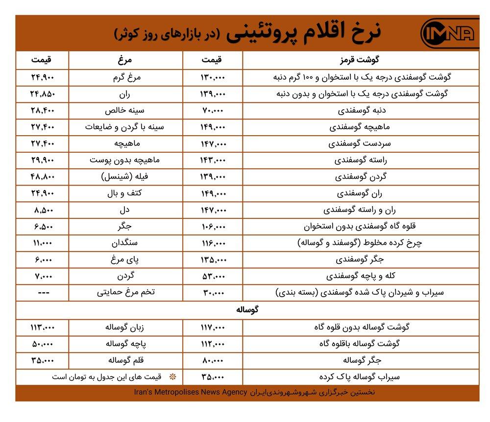 قیمت گوشت و مرغ در بازارهای کوثر امروز ۴ اردیبهشت ۱۴۰۰+ جدول