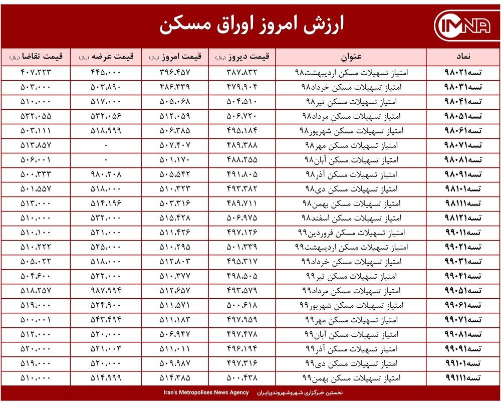 قیمت اوراق مسکن امروز ۵ اردیبهشت ۱۴۰۰+ جدول