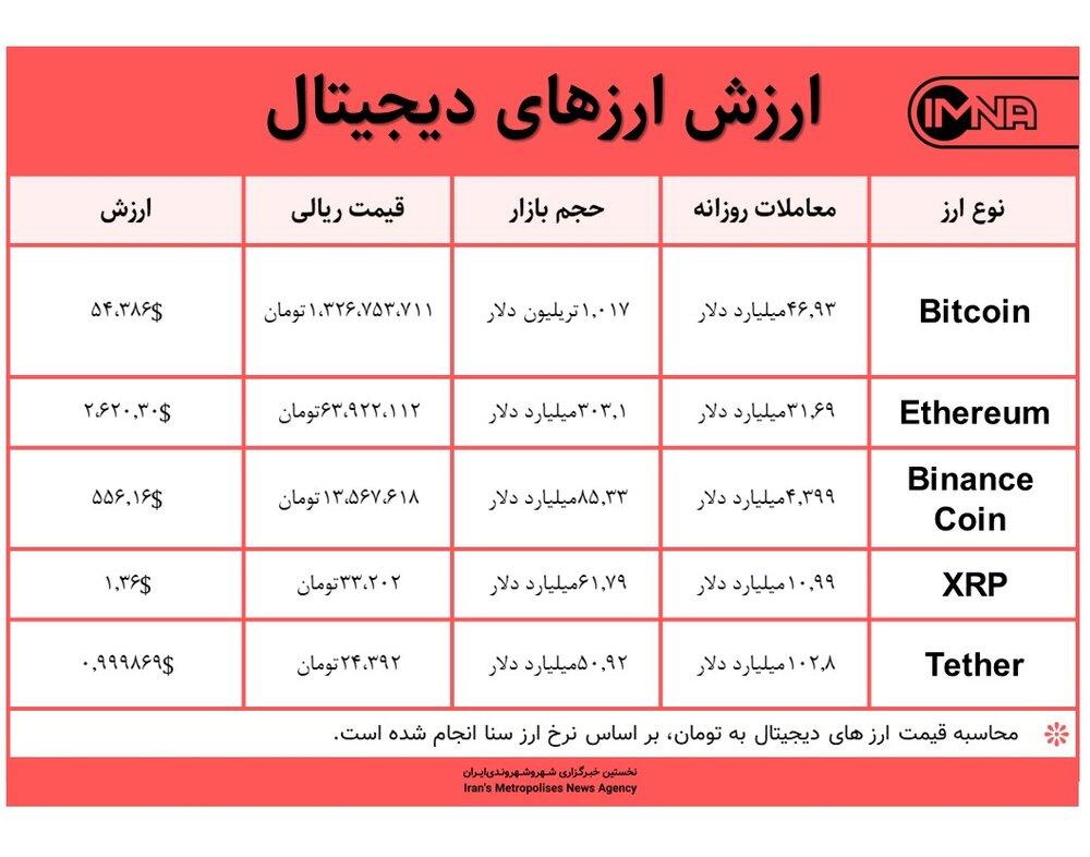 قیمت بیت کوین امروز ۸ اردیبهشت ۱۴۰۰+ جدول قیمت ارزهای دیجیتال