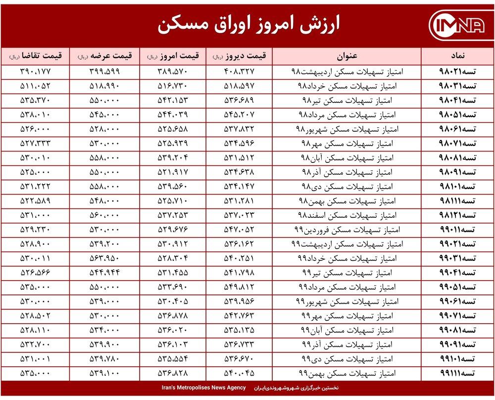 قیمت اوراق مسکن امروز ۱۳ اردیبهشت ۱۴۰۰+ جدول