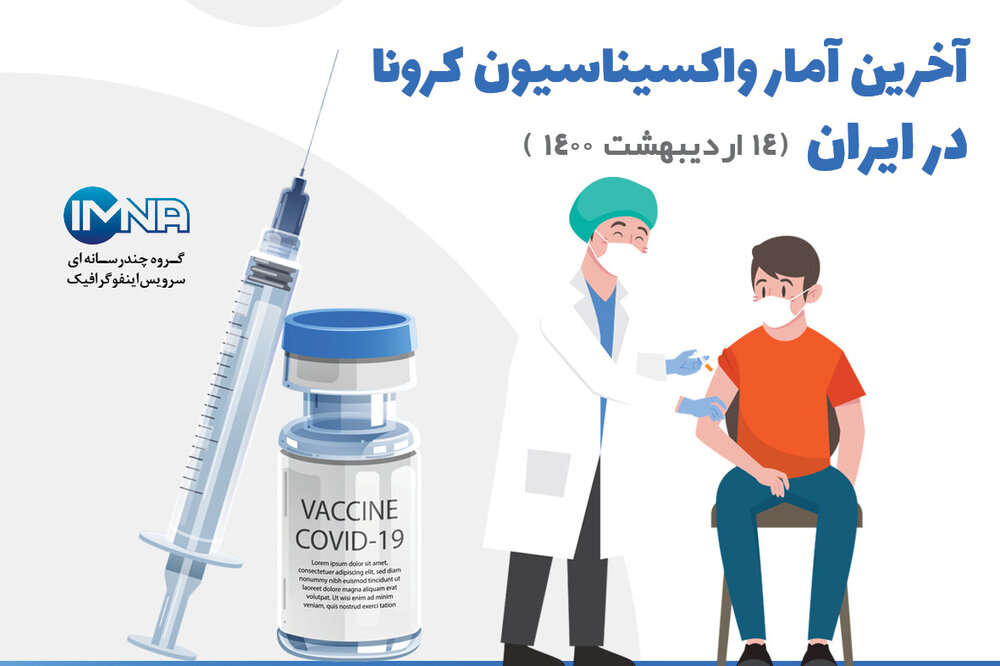 آخرین آمار واکسیناسیون کرونا در ایران( ۱۴ اردیبهشت ۱۴۰۰)/ اینفوگرافیک