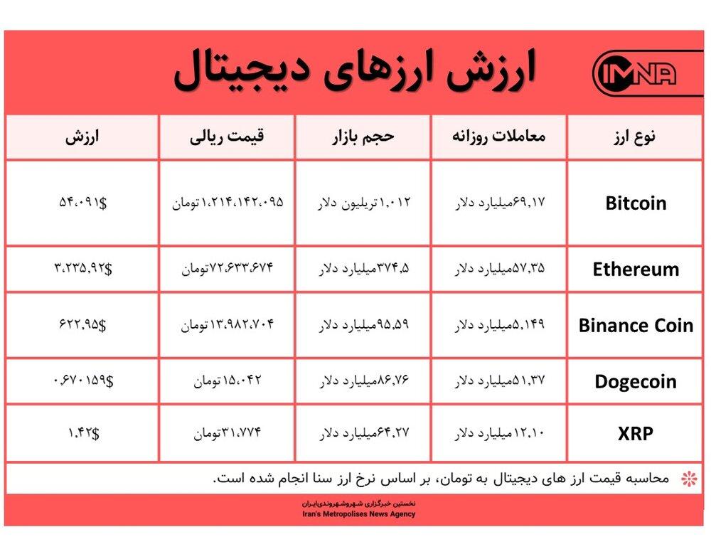 قیمت ارز دیجیتال امروز ۱۵ اردیبهشت ۱۴۰۰