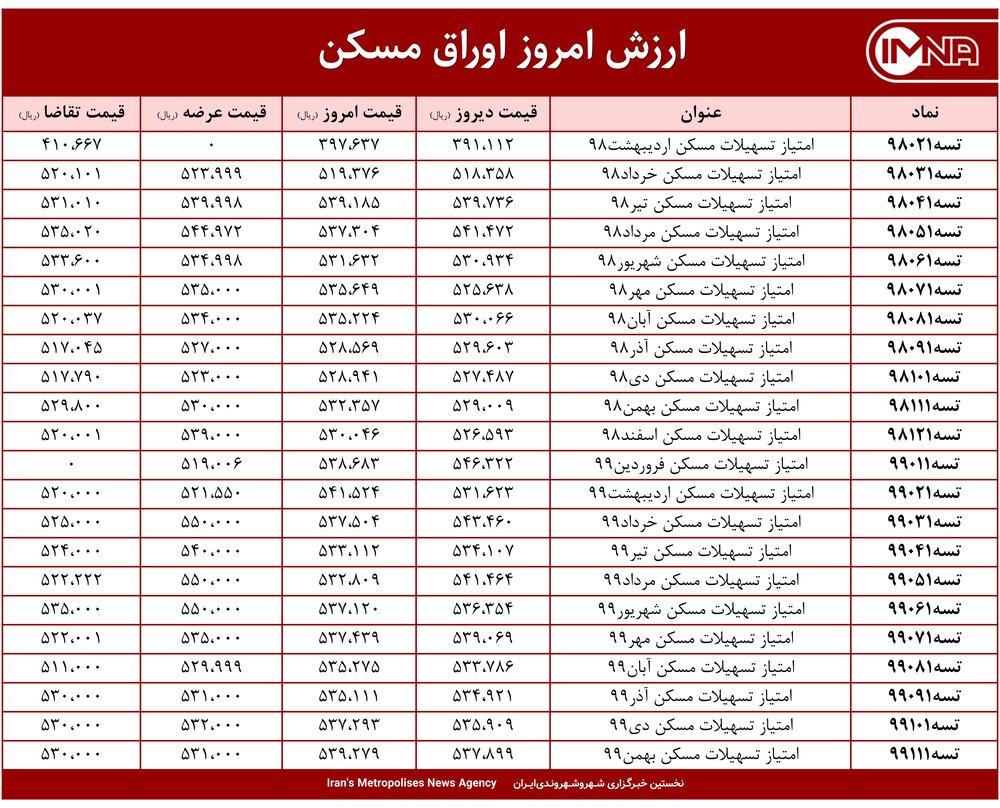 قیمت اوراق مسکن امروز ۱۵ اردیبهشت ۱۴۰۰+ جدول
