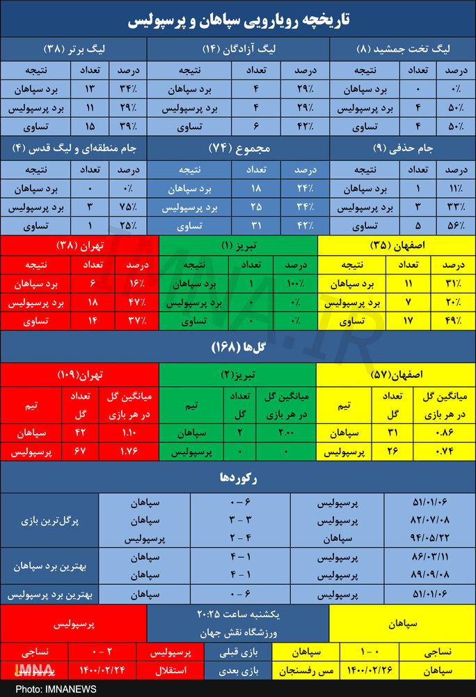 سپاهان و ۱۱۹۲ روز شکست ناپذیری برابر پرسپولیس در مستطیل سبز+ جدول