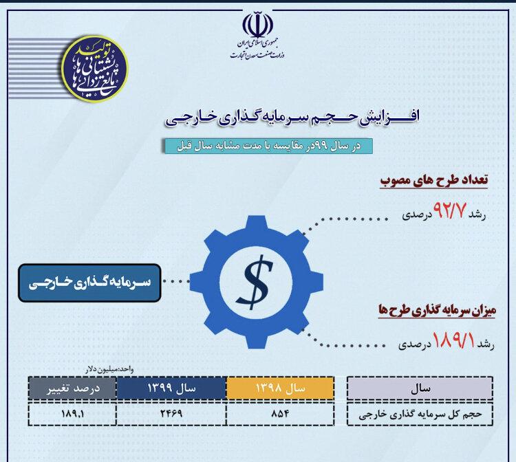 گزارش عملکرد وزارت صمت