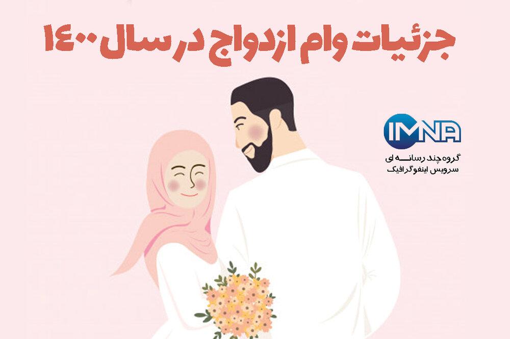 جزئیات وام ازدواج در سال ۱۴۰۰ + شرایط ثبت نام