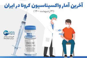 آخرین آمار واکسیناسیون کرونا در ایران( ۲۱ اردیبهشت ۱۴۰۰) + نحوه ثبت نام/ اینفوگرافیک