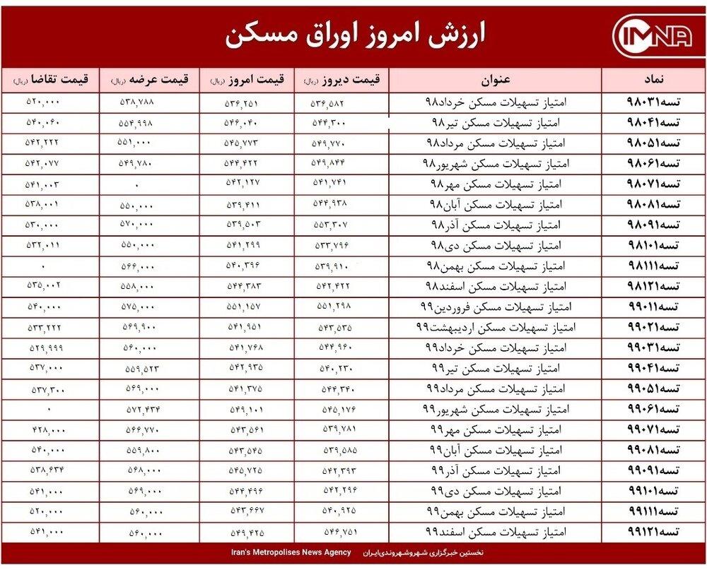 قیمت اوراق مسکن امروز ۲۱ اردیبهشت ۱۴۰۰+ جدول