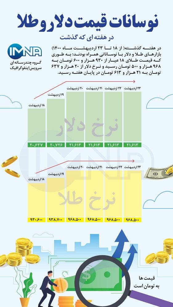 نوسانات طلا و دلار