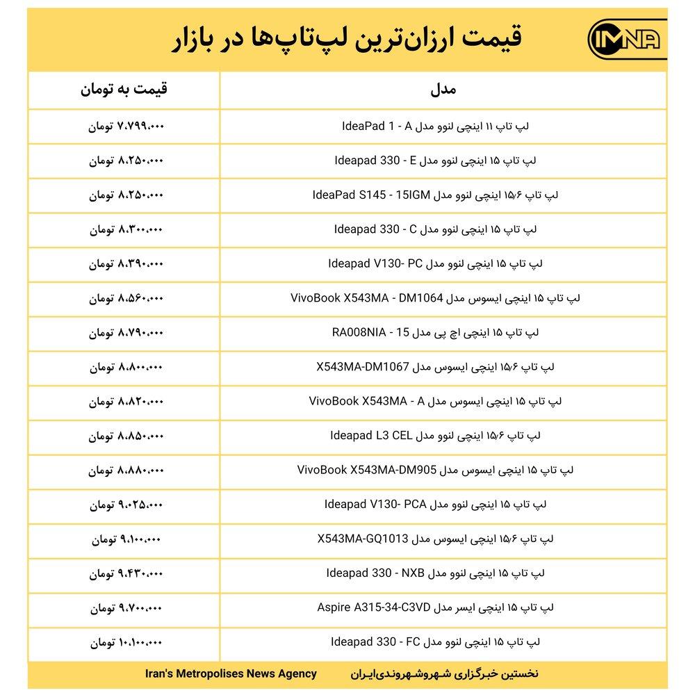 قیمت ارزانترین لپتاپها در بازار امروز ۲۶ اردیبهشت+ جدول