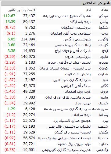 بورس امروز دوشنبه ۲۷ اردیبهشت ۱۴۰۰ + اخبار و وضعیت
