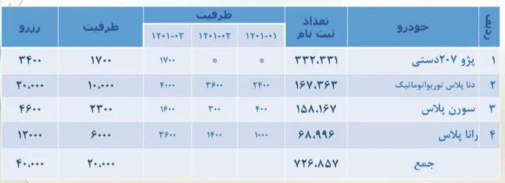 قرعه کشی ایران خودرو برگزار شد + جزییات پیش فروش و قیمت (۲۸ اردیبهشت)