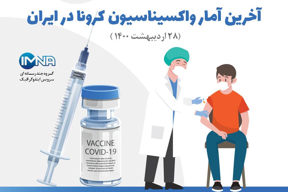 آمار واکسیناسیون کرونا ایران ۲۸ اردیبهشت ۱۴۰۰ + انواع و ثبت نام واکسن / اینفوگرافیک