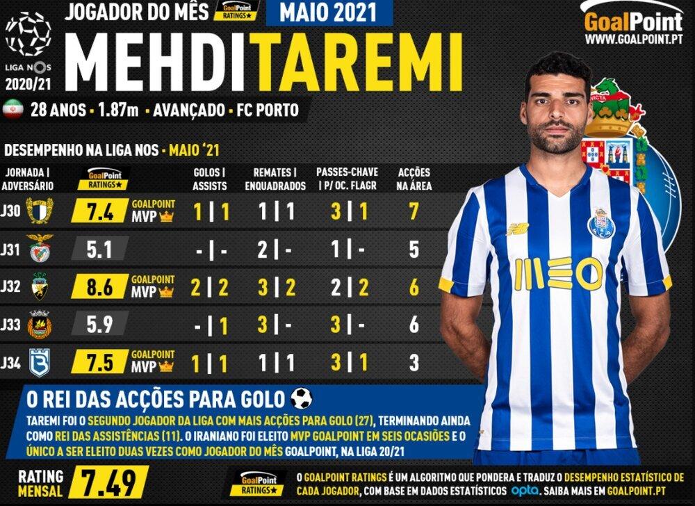 طارمی بهترین بازیکن ماه لیگ پرتغال شد/ مهارنشدنی در پاس گل