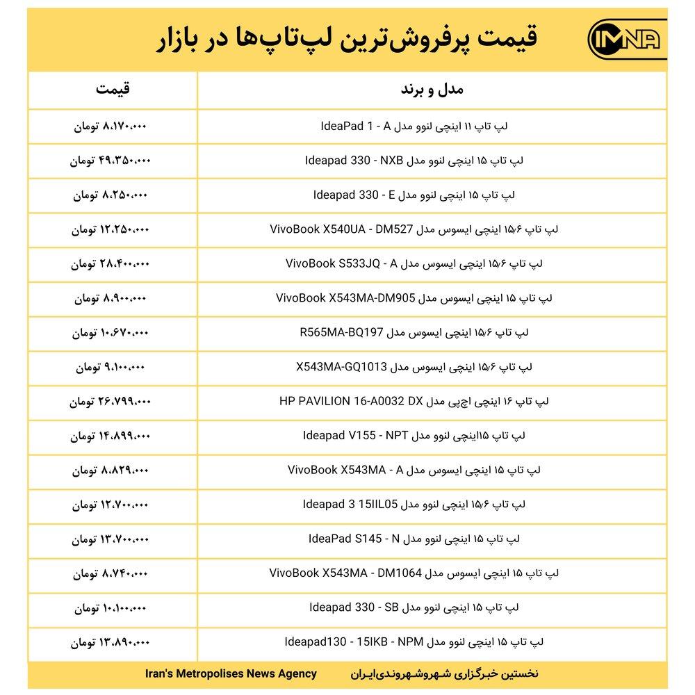قیمت پرفروشترین لپتاپها در بازار امروز ۱ خرداد ۱۴۰۰+ جدول