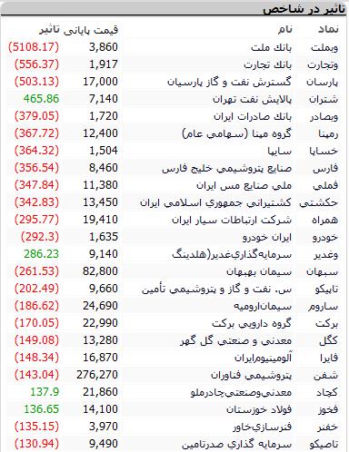 بورس امروز دوشنبه ۳ خرداد ۱۴۰۰ + اخبار و وضعیت