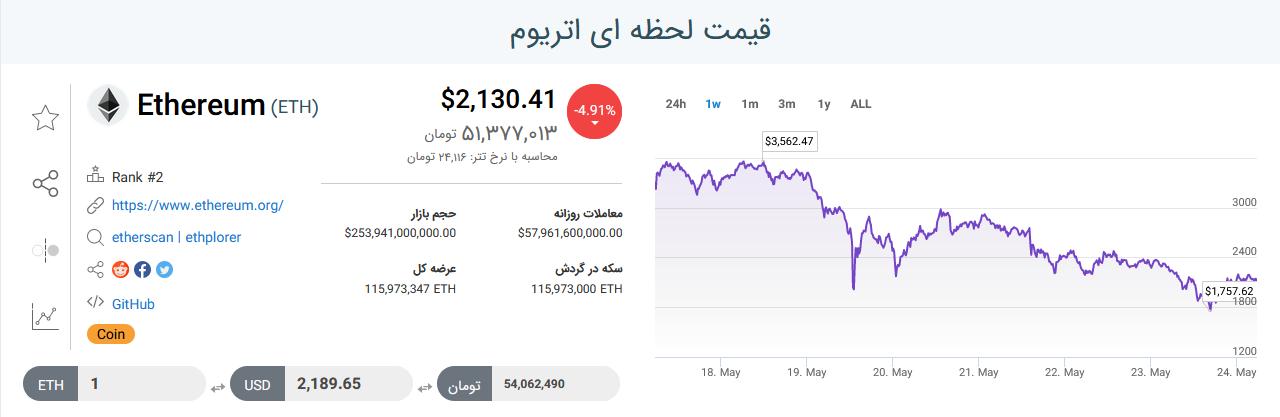 بازار ارز دیجیتال امروز ۳ خرداد ۱۴۰۰ + تحلیل و اخبار