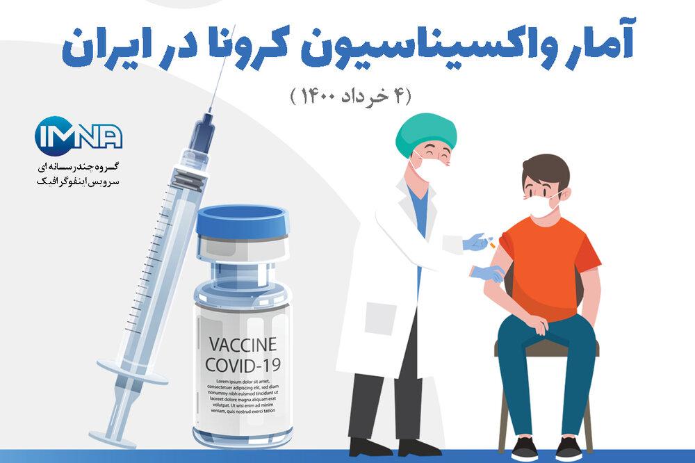 آمار واکسیناسیون کرونا در ایران( ۴ خرداد ۱۴۰۰) + نحوه ثبت نام در سامانه واکسیناسیون