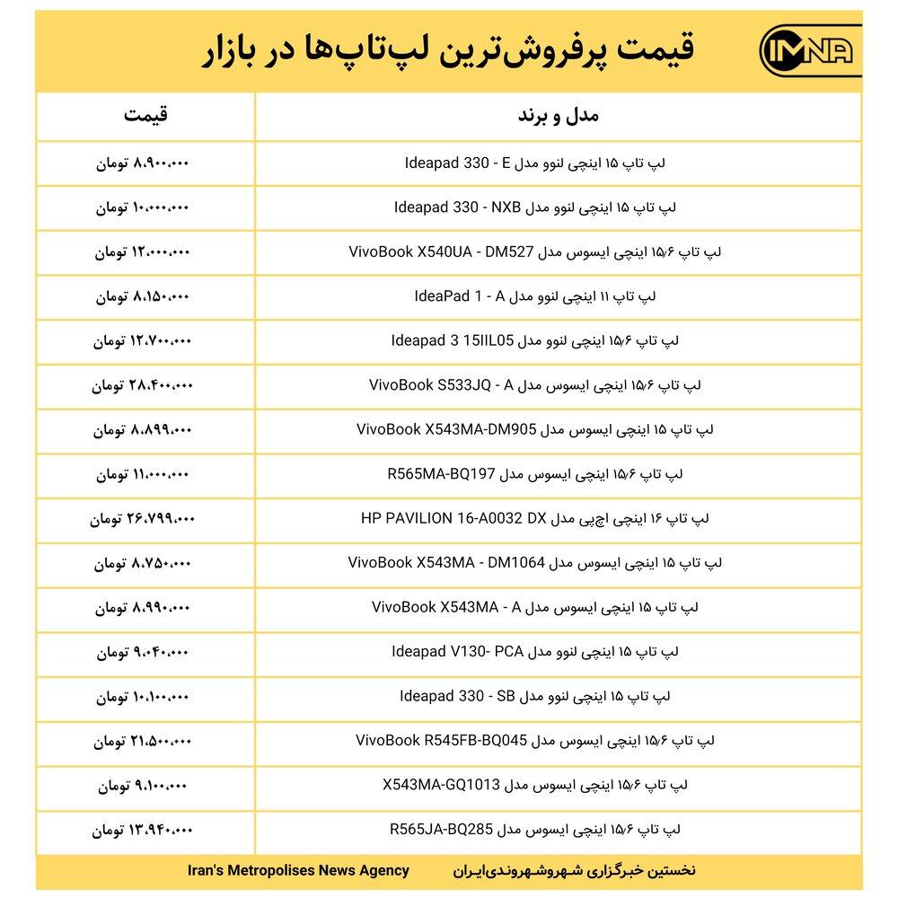 قیمت پرفروشترین لپتاپها در بازار امروز ۸ خرداد ۱۴۰۰+ جدول