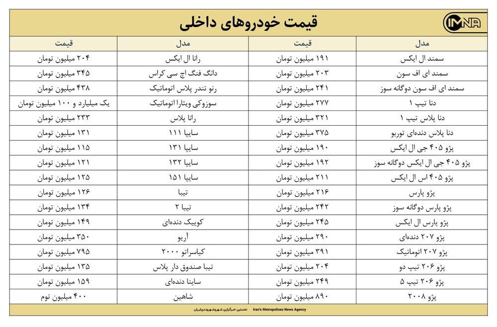 قیمت روز خودرو امروز ۱۱ خردادماه ۱۴۰۰ + جزئیات قیمت ایران خودرو و سایپا