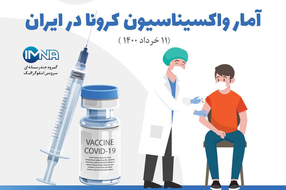 آمار واکسیناسیون کرونا در ایران( ۱۱ خرداد ۱۴۰۰) + نحوه ثبت نام در سامانه واکسیناسیون
