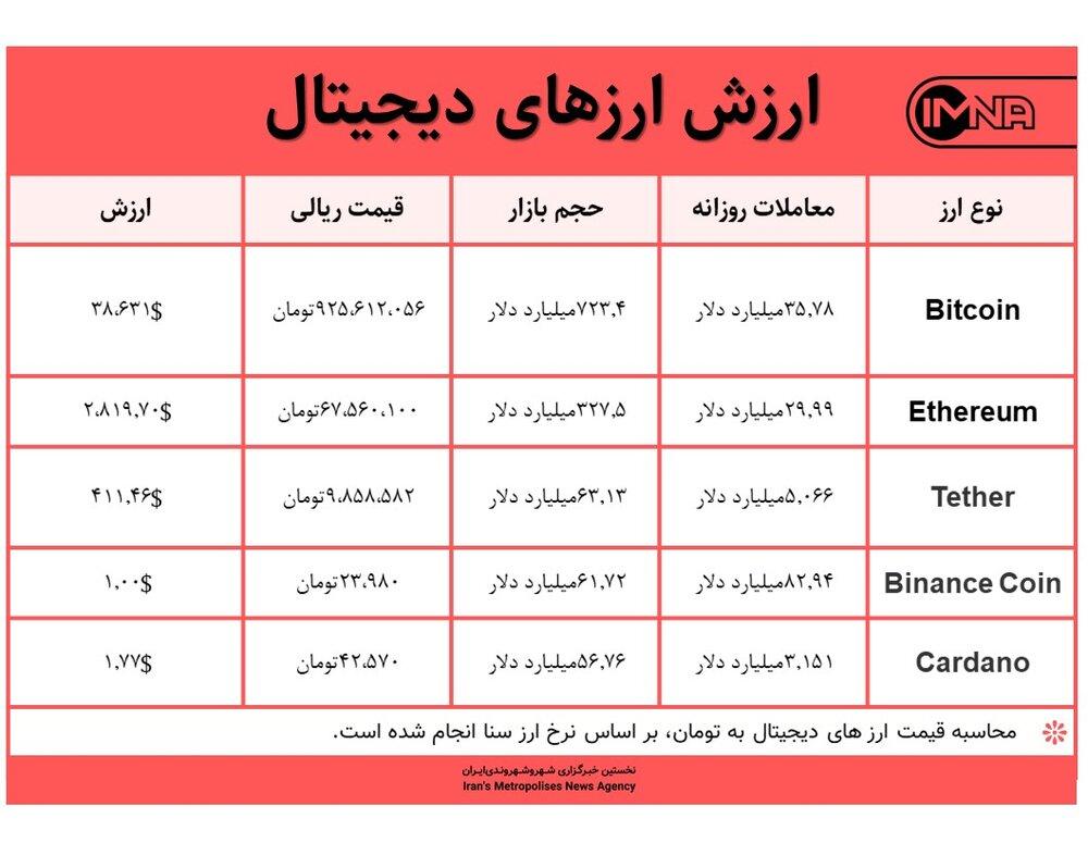 قیمت بیت کوین امروز ۱۳ خردادماه ۱۴۰۰+ جدول قیمت ارزهای دیجیتال