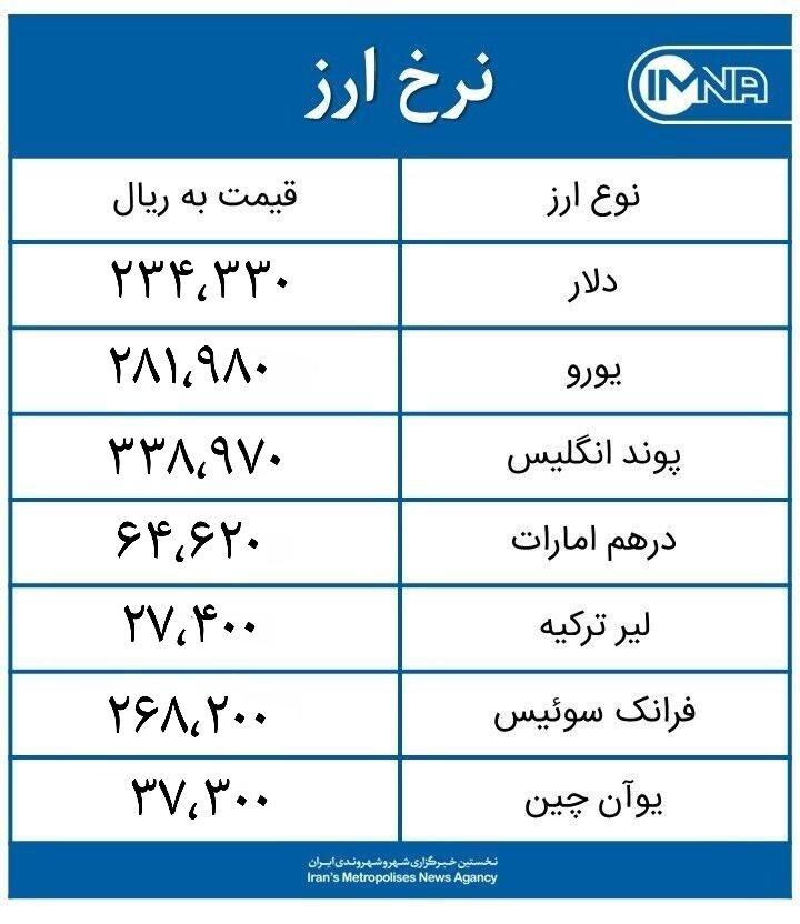 قیمت دلار امروز جمعه ۱۴ خرداد ۱۴۰۰ + جدول نرخ ارز