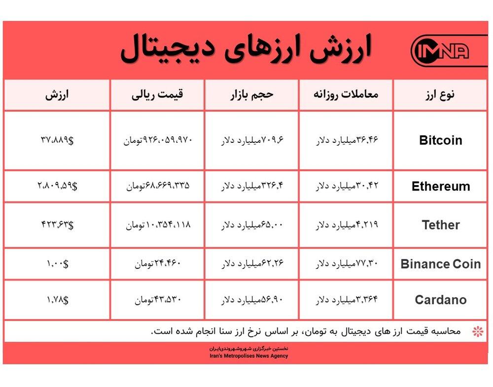 قیمت بیت کوین امروز ۱۵ خردادماه ۱۴۰۰+ جدول قیمت ارزهای دیجیتال