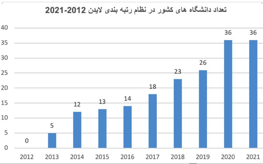 جدیدترین رتبهبندی دانشگاههای برتر ایران در جهان براساس نتایج لایدن ۲۰۲۱