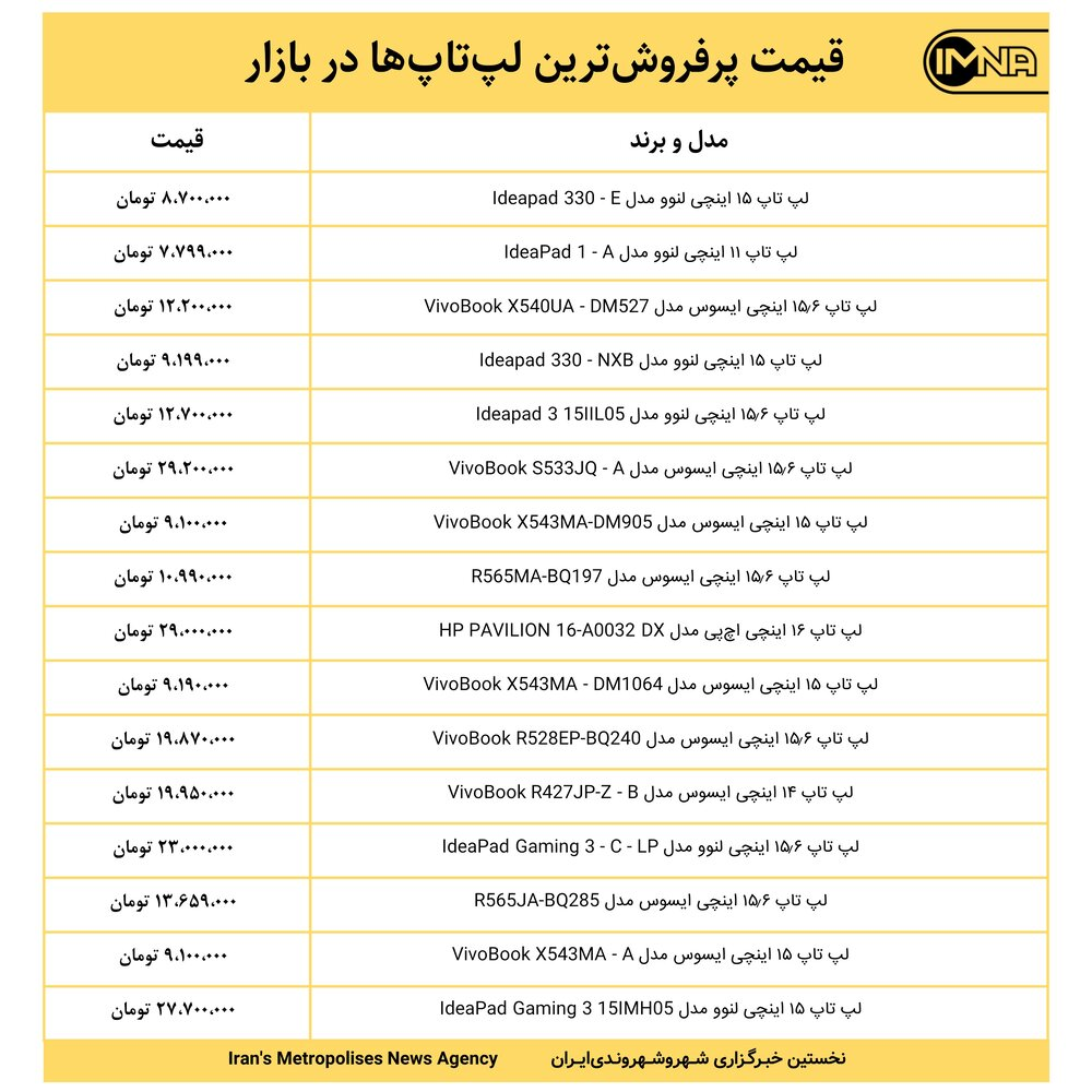 قیمت پرفروشترین لپتاپها در بازار امروز ۱۷ خرداد ۱۴۰۰+ جدول