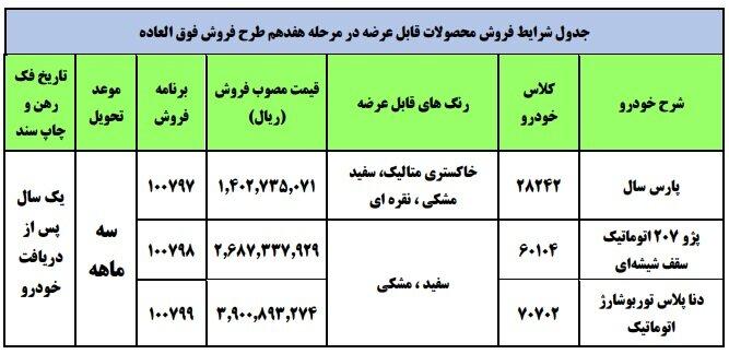 نتایج قرعه کشی ایران خودرو + جزئیات فروش، ثبت نام و قیمت خودرو (۲۲ خرداد ۱۴۰۰)