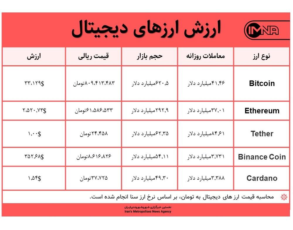 قیمت بیت کوین امروز ۱۸ خردادماه ۱۴۰۰+ جدول قیمت ارزهای دیجیتال