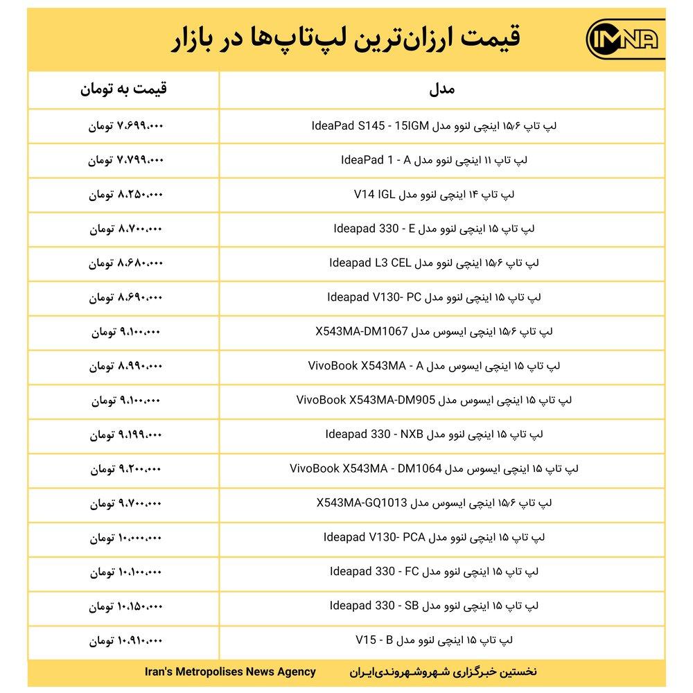 قیمت ارزانترین لپتاپها در بازار امروز ۱۸ خردادماه+ جدول