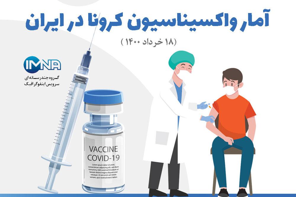آمار واکسیناسیون کرونا در ایران( ۱۸خرداد ۱۴۰۰) + نحوه ثبت نام در سامانه واکسیناسیون