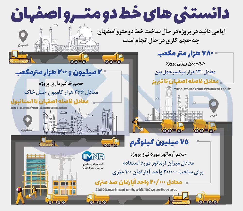 خط دو مترو اصفهان
