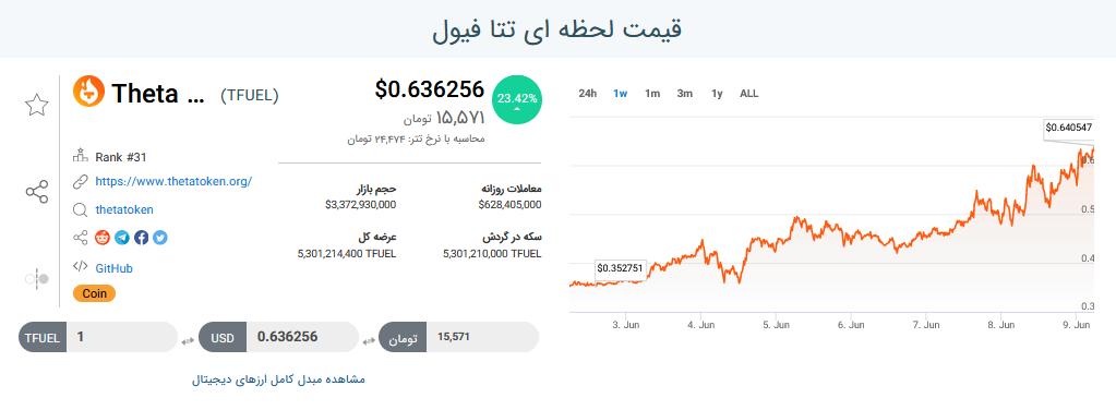بازار ارز دیجیتال امروز ۱۹ خرداد ۱۴۰۰ + تحلیل و اخبار/ معرفی پروژهی ترون