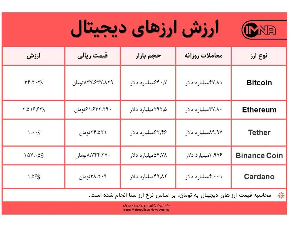 قیمت بیت کوین امروز ۱۹ خردادماه ۱۴۰۰+ جدول قیمت ارزهای دیجیتال